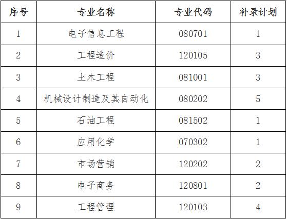 2021年长江大学工程技术学院专升本补录计划